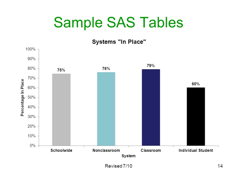 Sample SAS Tables Revised 7/10
