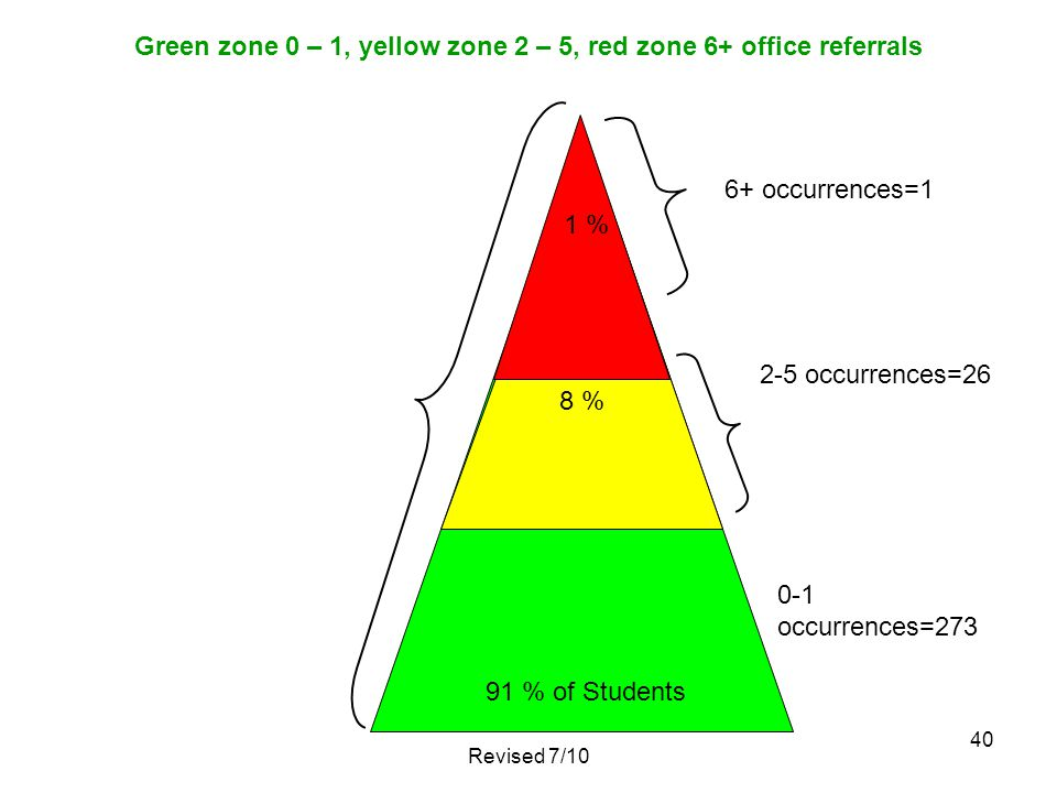 Green zone 0 – 1, yellow zone 2 – 5, red zone 6+ office referrals