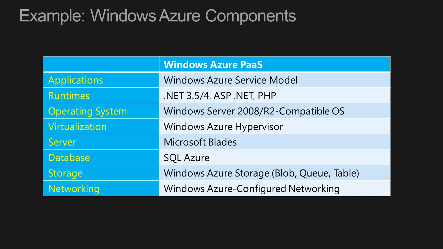 Example: Windows Azure Components