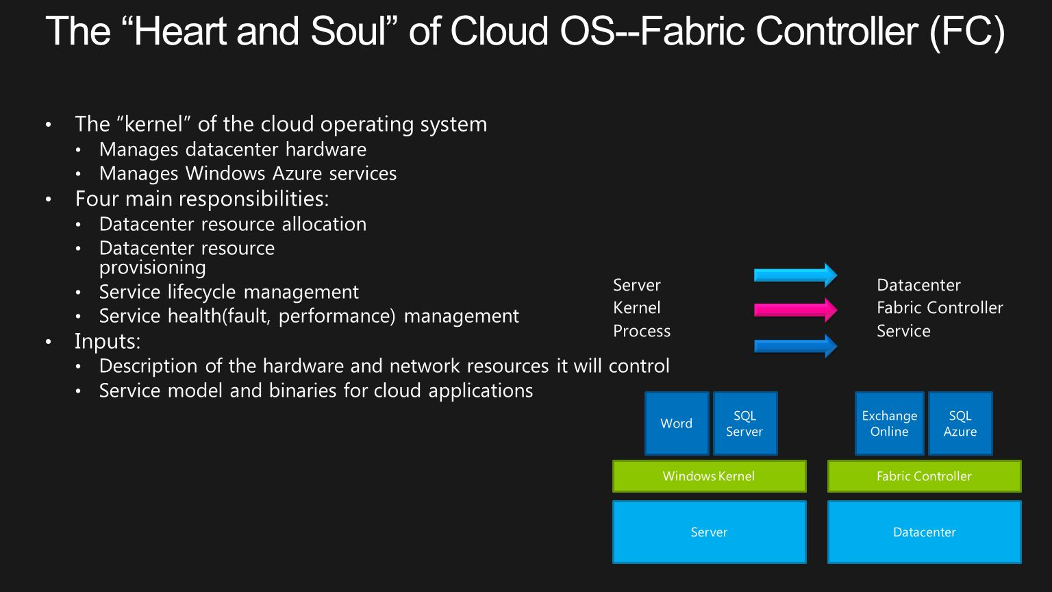 The Heart and Soul of Cloud OS--Fabric Controller (FC)
