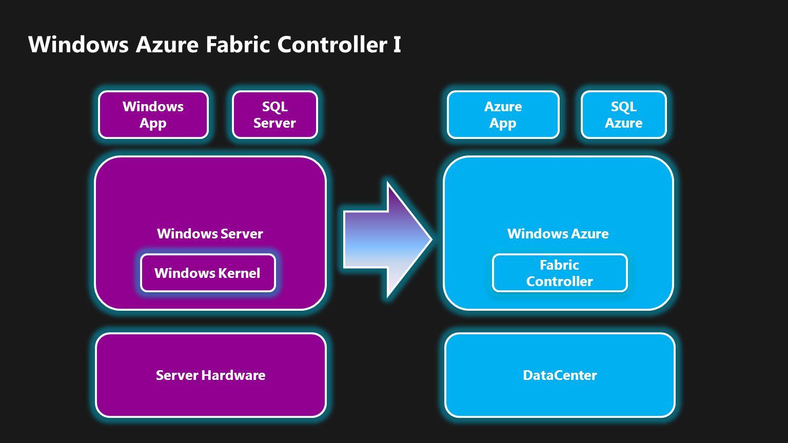 Windows Azure Fabric Controller I
