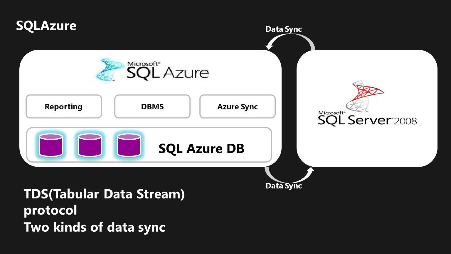 TDS(Tabular Data Stream) protocol