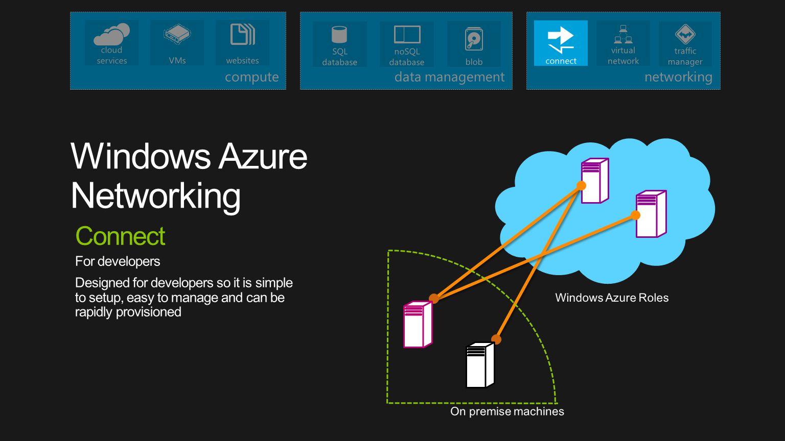 Windows Azure Networking
