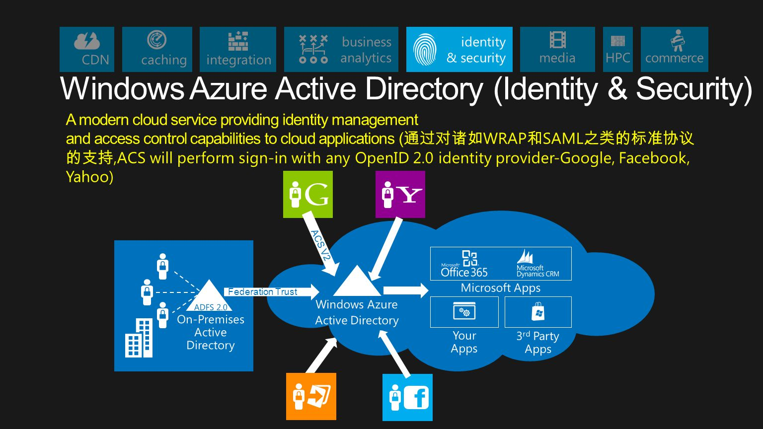 Windows Azure Active Directory (Identity & Security)