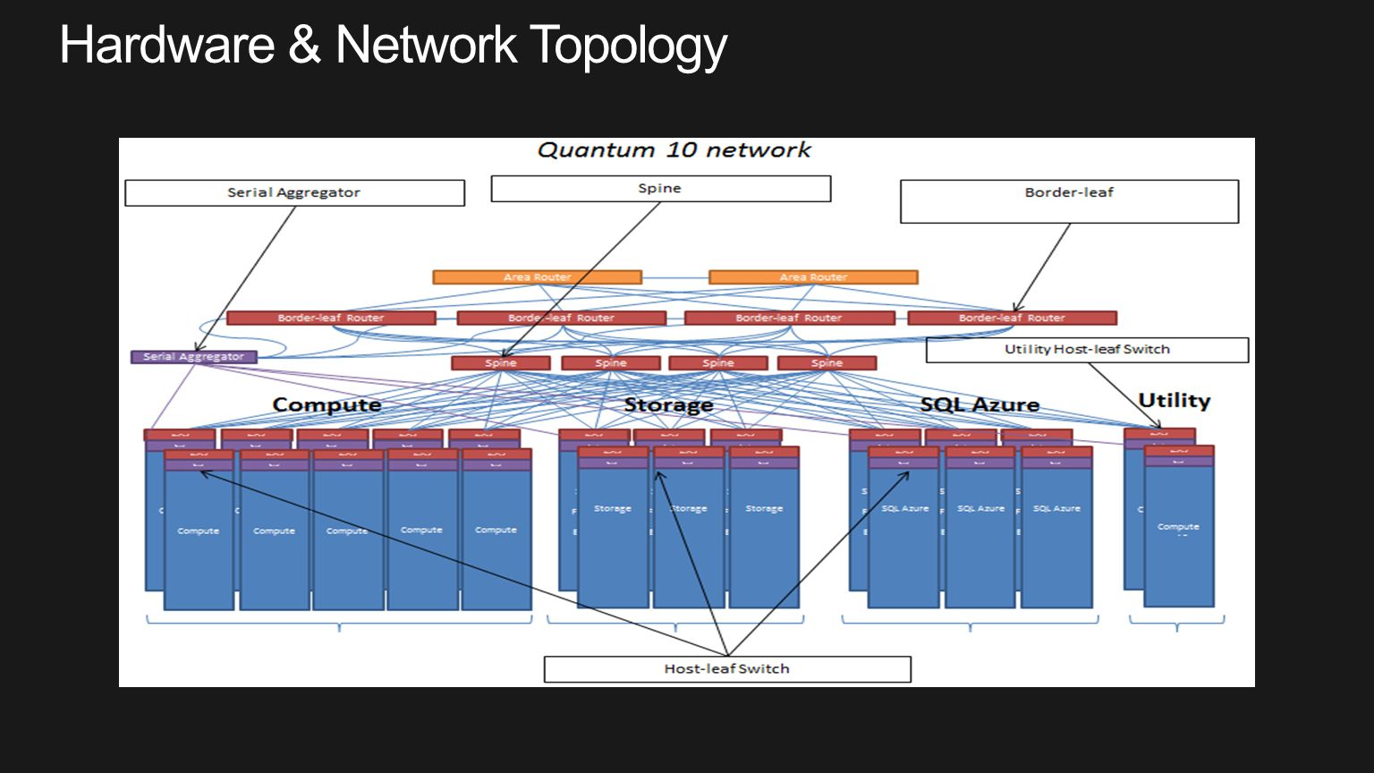 Hardware & Network Topology