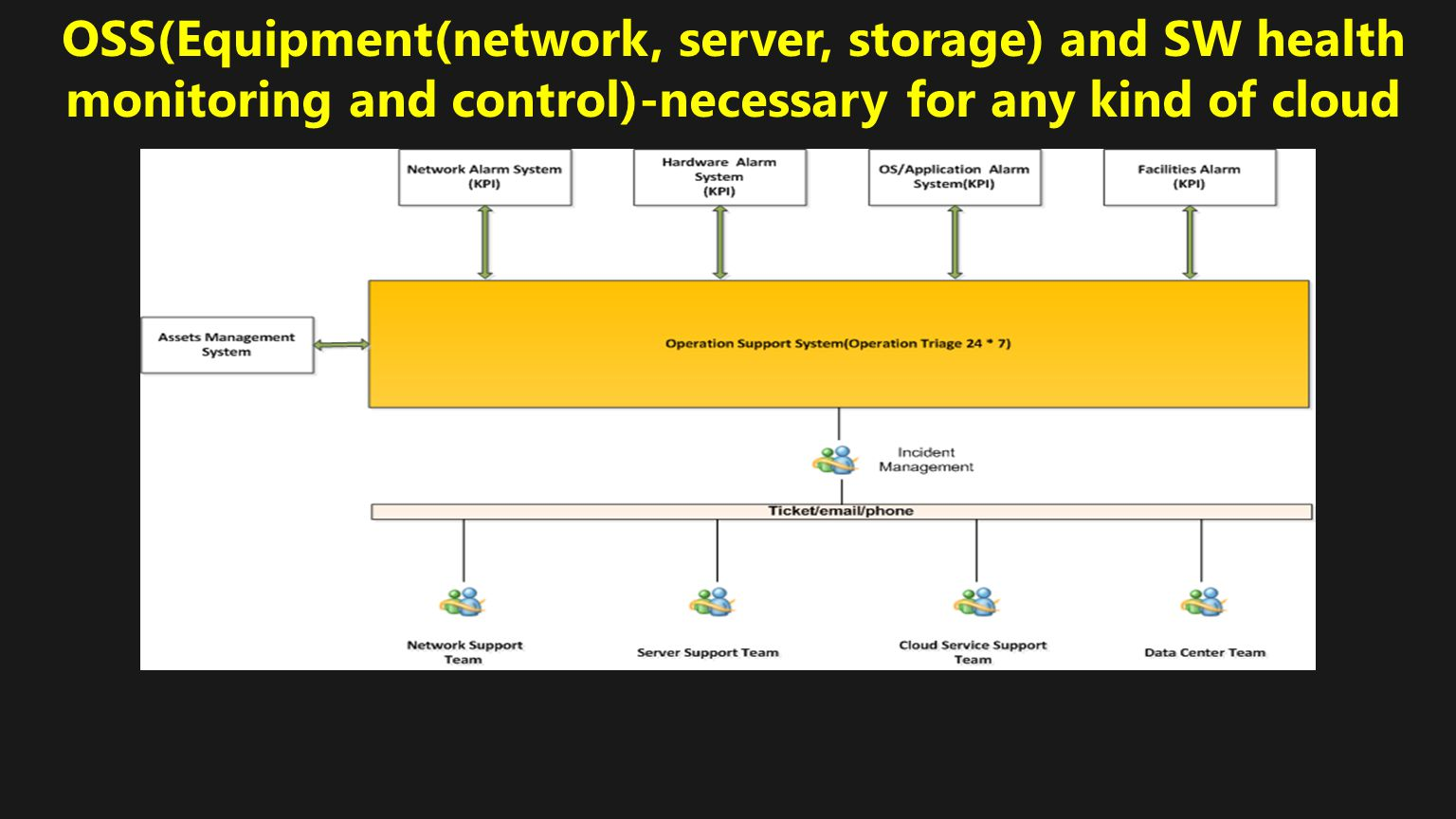 OSS(Equipment(network, server, storage) and SW health monitoring and control)-necessary for any kind of cloud