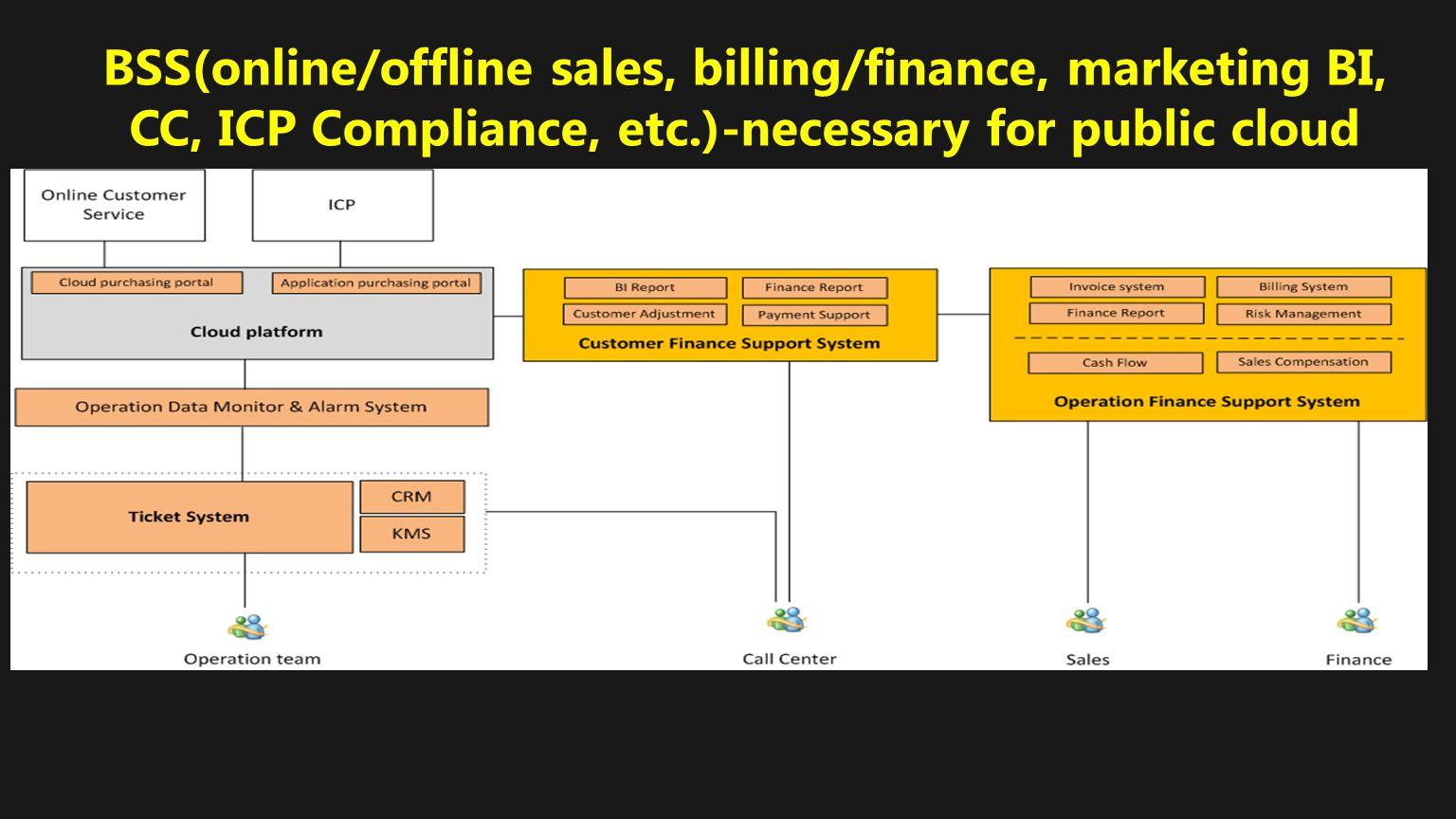 BSS(online/offline sales, billing/finance, marketing BI, CC, ICP Compliance, etc.)-necessary for public cloud