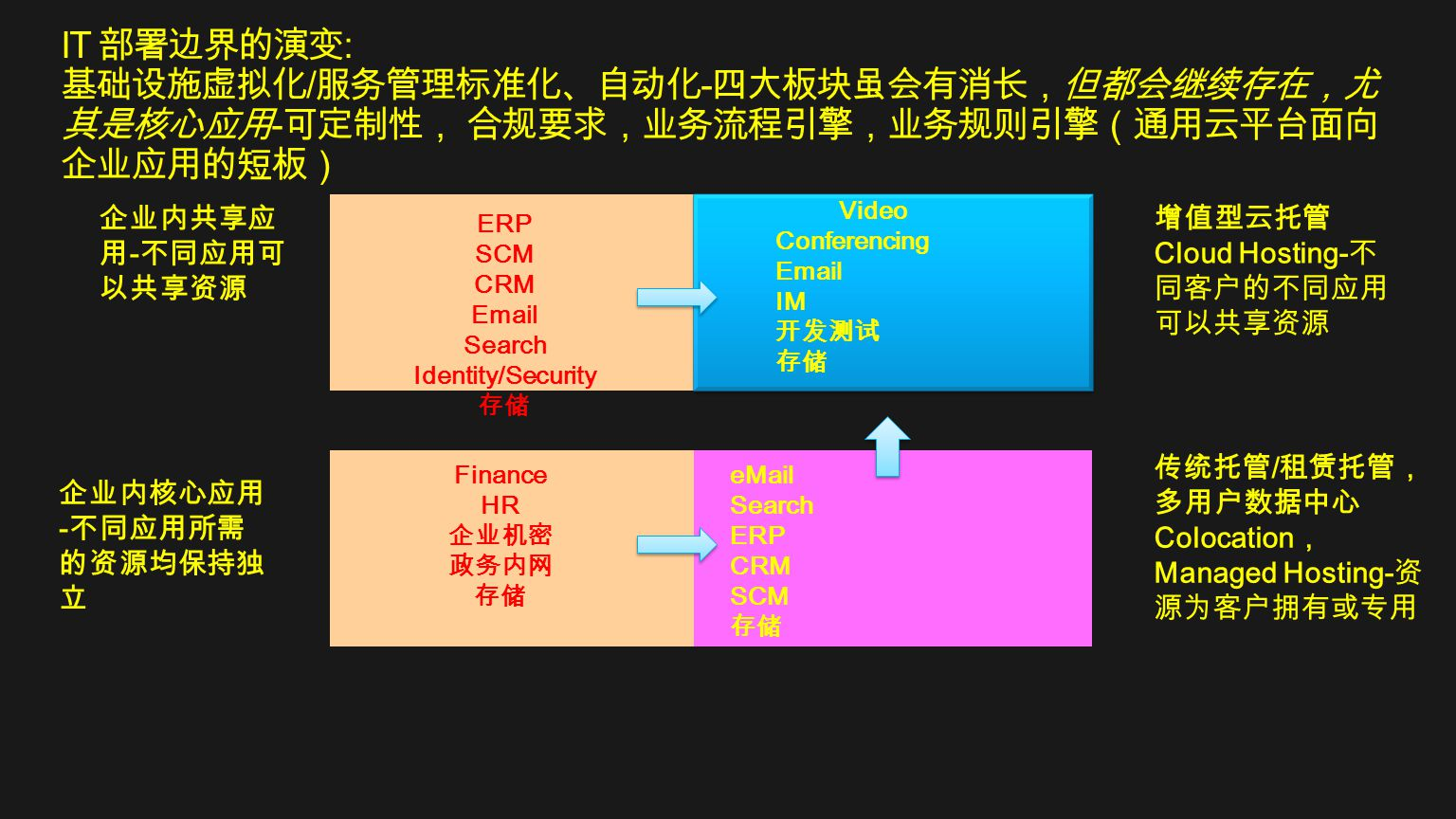 IT 部署边界的演变: 基础设施虚拟化/服务管理标准化、自动化-四大板块虽会有消长,但都会继续存在,尤其是核心应用-可定制性, 合规要求,业务流程引擎,业务规则引擎(通用云平台面向企业应用的短板)