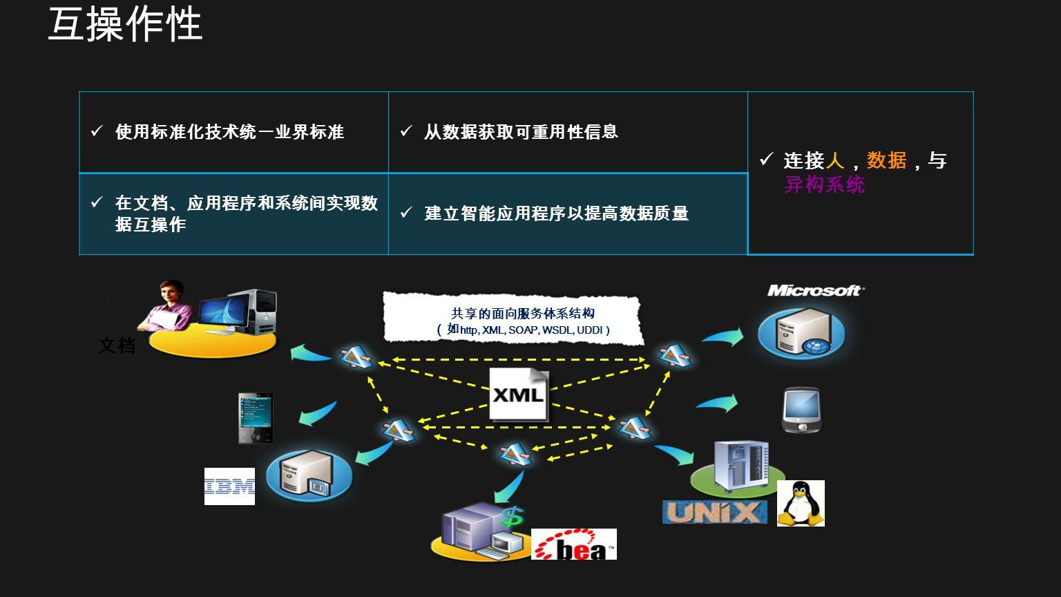 (如http, XML, SOAP, WSDL, UDDI)