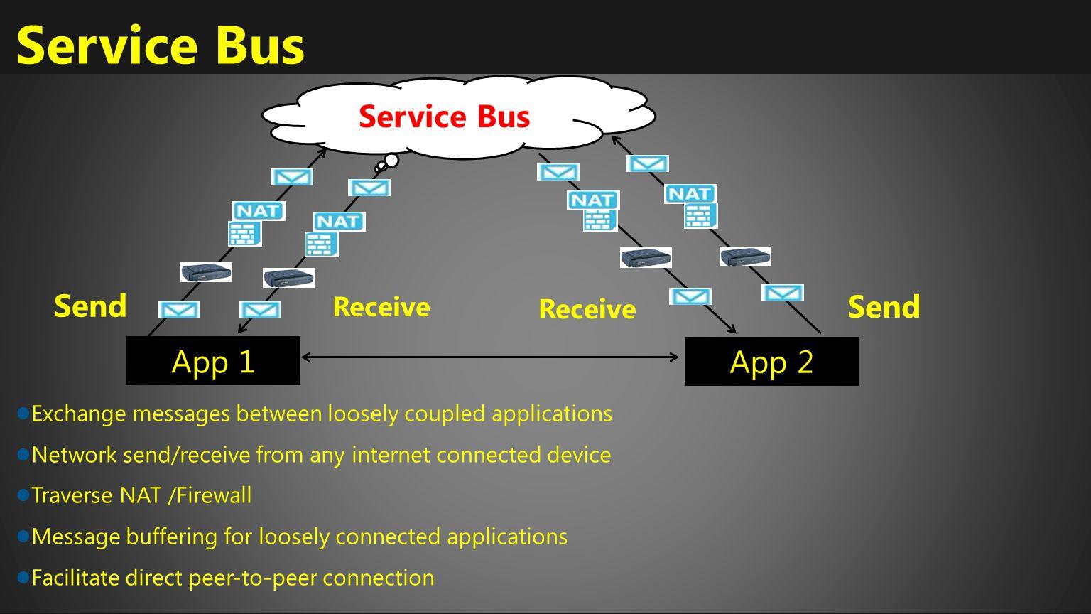 Service Bus Service Bus Send Send App 1 App 2 Receive Receive