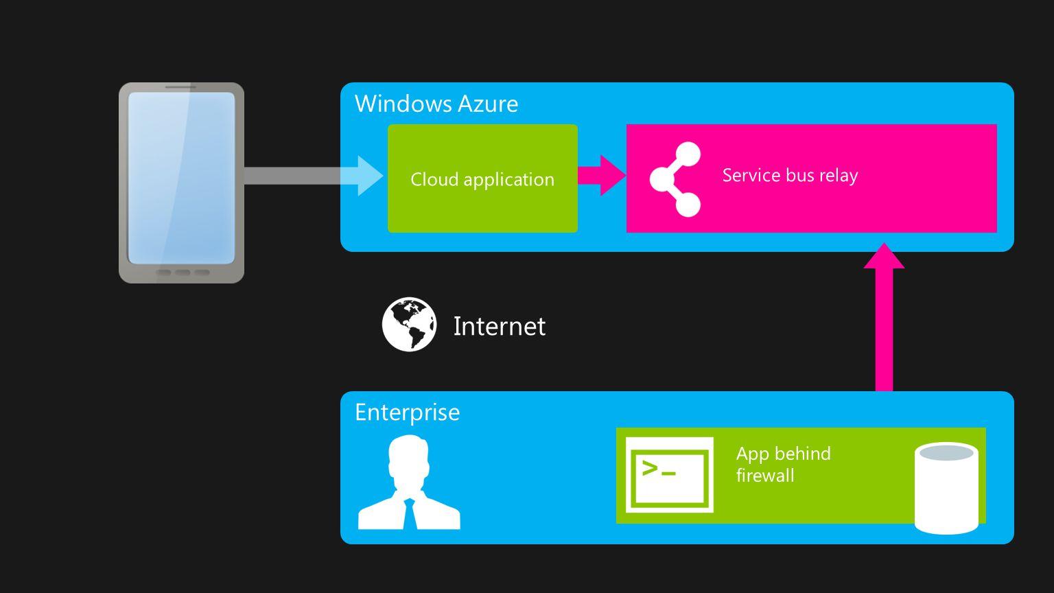 Internet Windows Azure Enterprise Cloud application Service bus relay