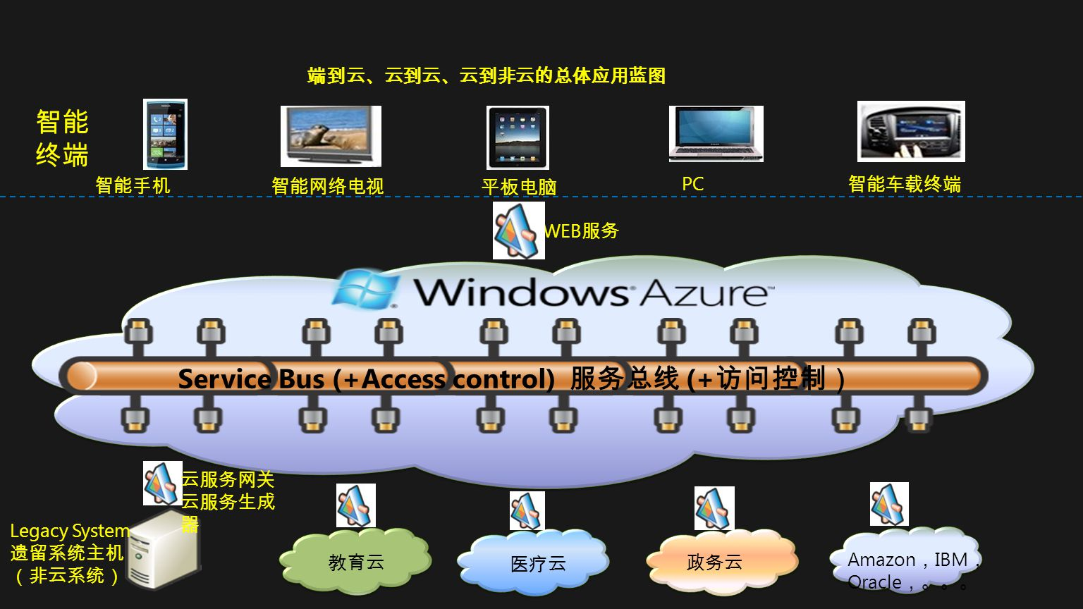 Service Bus (+Access control) 服务总线 (+访问控制)