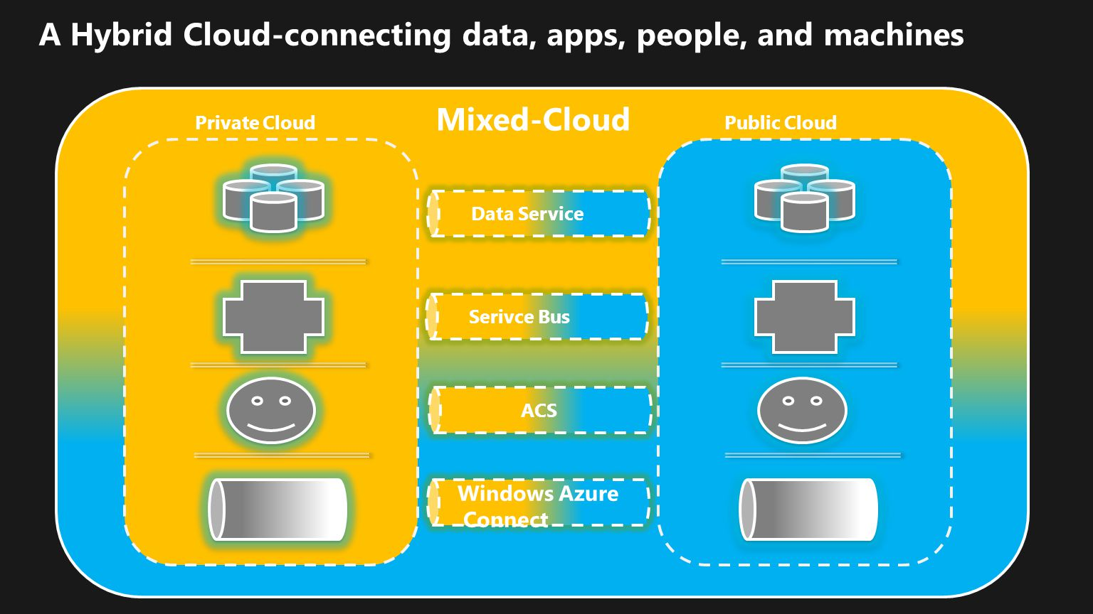 A Hybrid Cloud-connecting data, apps, people, and machines