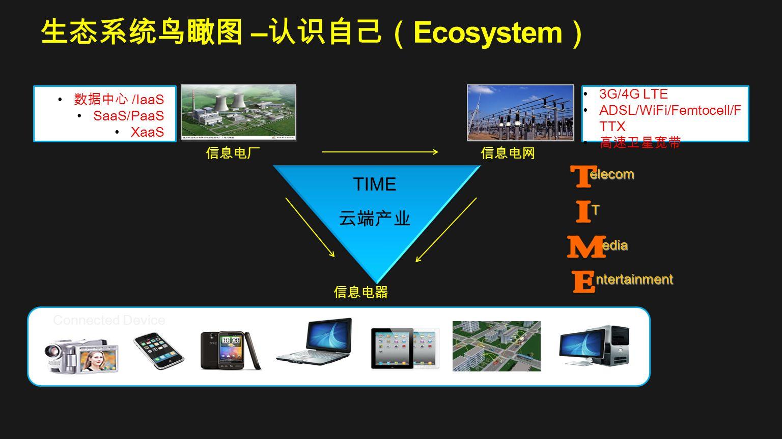 生态系统鸟瞰图 –认识自己(Ecosystem)