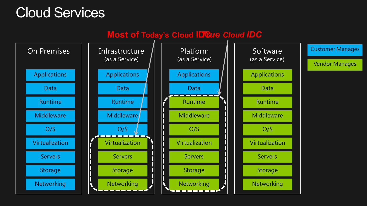 Cloud Services Most of Today's Cloud IDC True Cloud IDC On Premises