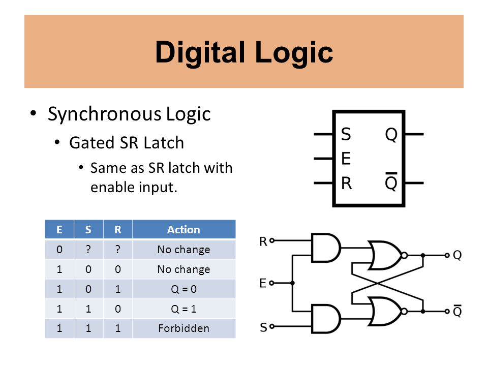 Digital Logic Synchronous Logic Gated SR Latch