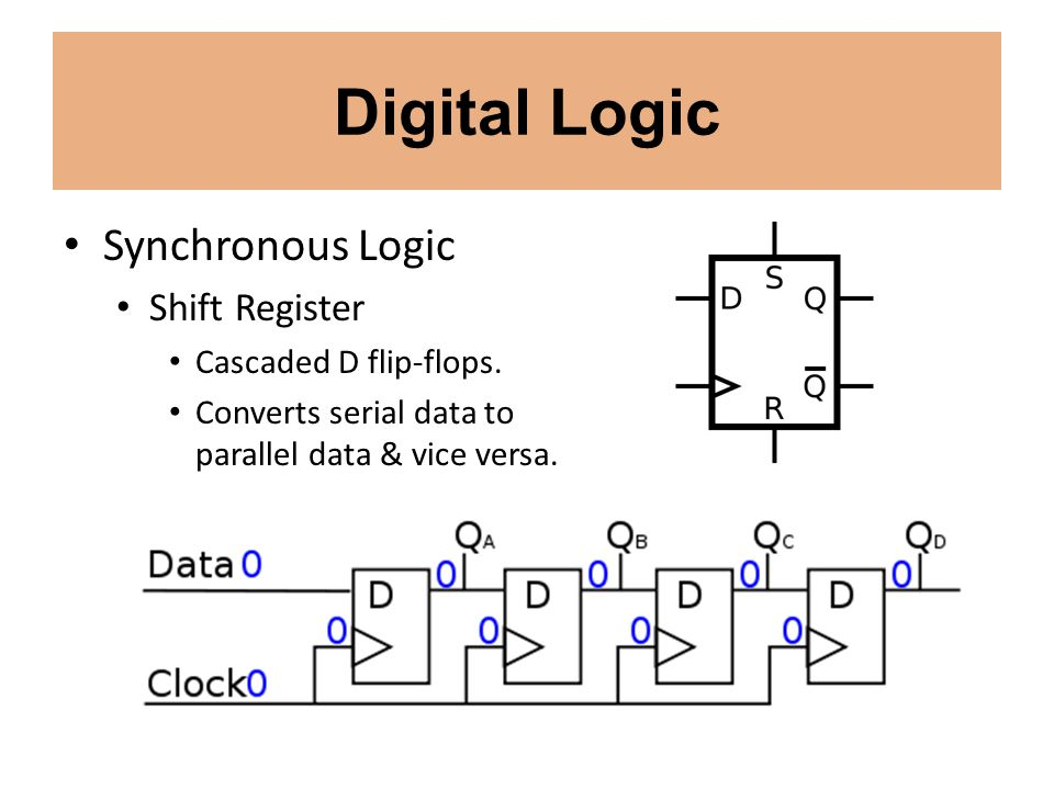 Digital Logic Synchronous Logic Shift Register Cascaded D flip-flops.