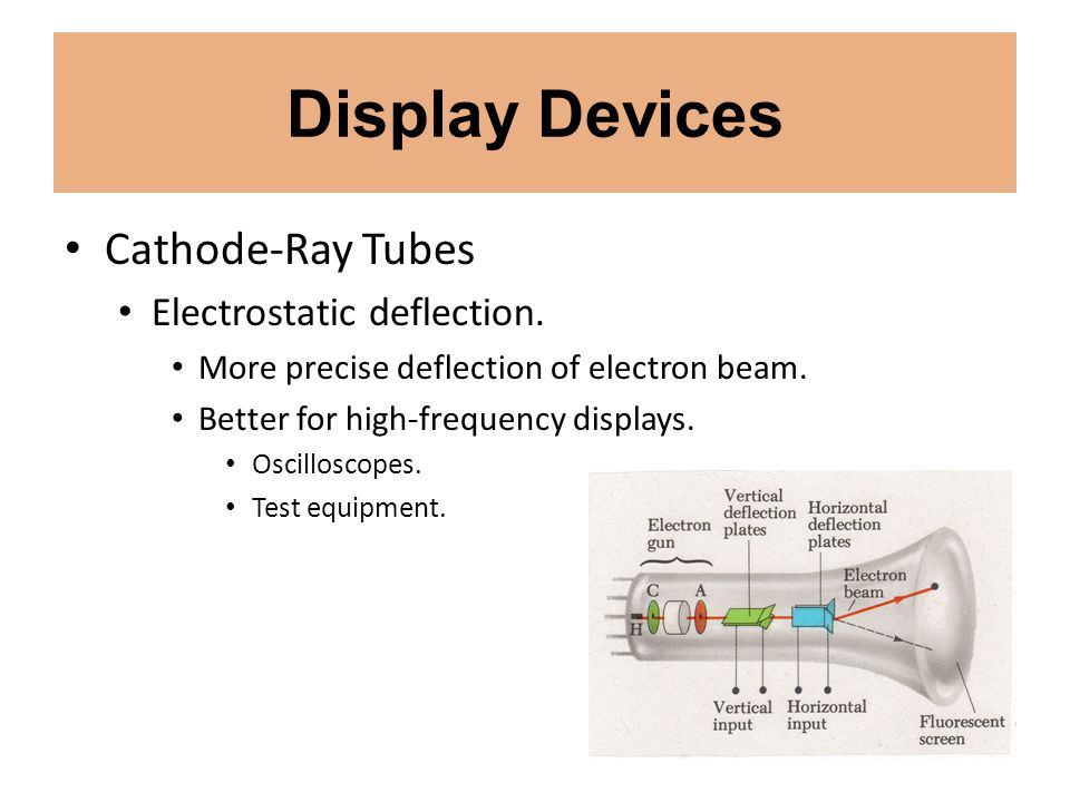 Display Devices Cathode-Ray Tubes Electrostatic deflection.