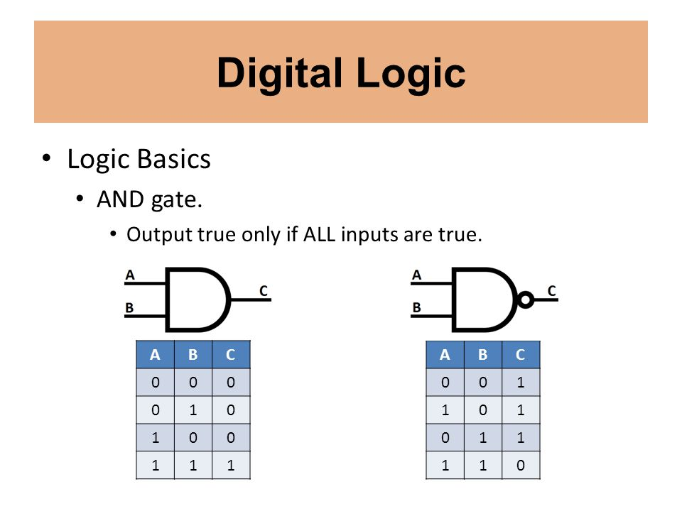 Digital Logic Logic Basics AND gate.