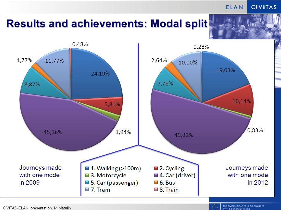 Results and achievements: Modal split