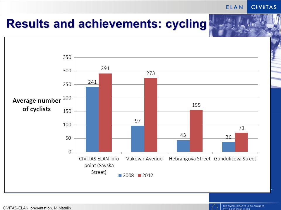 Results and achievements: cycling