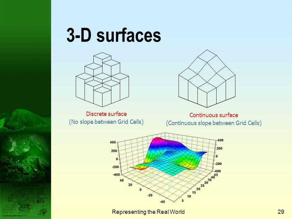 3-D surfaces Discrete surface Continuous surface