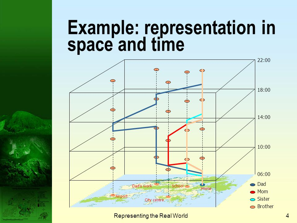 Example: representation in space and time