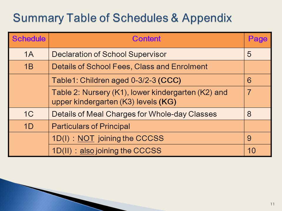 Summary Table of Schedules & Appendix