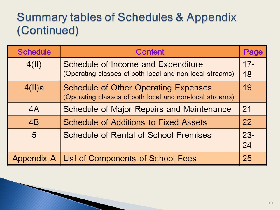 Summary tables of Schedules & Appendix (Continued)