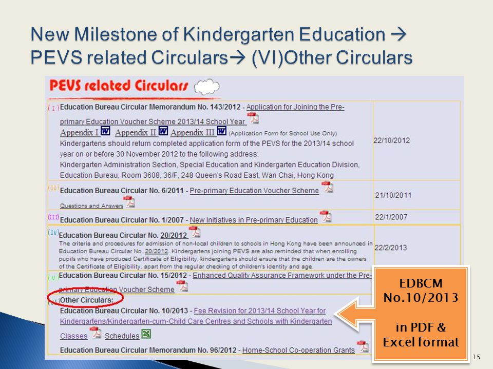 New Milestone of Kindergarten Education  PEVS related Circulars (VI)Other Circulars