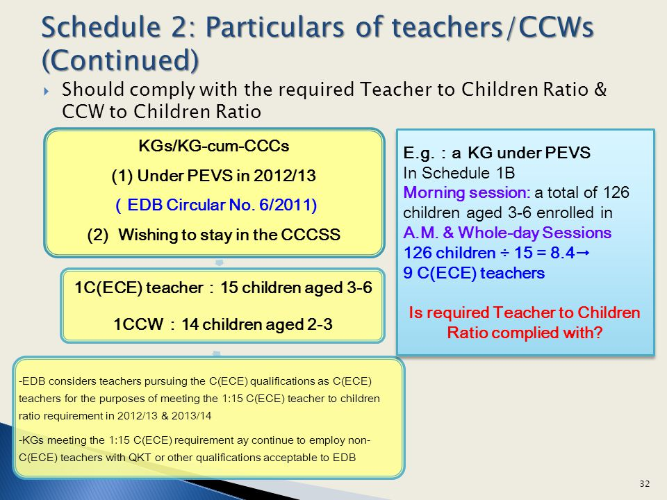 (2) Wishing to stay in the CCCSS 1C(ECE) teacher:15 children aged 3-6