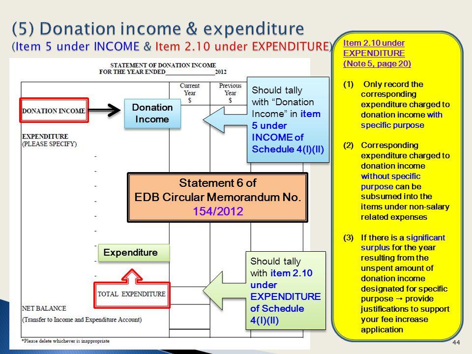 EDB Circular Memorandum No. 154/2012