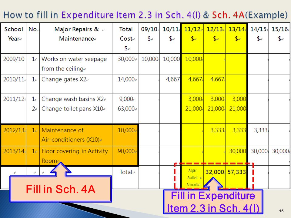 How to fill in Expenditure Item 2.3 in Sch. 4(I) & Sch. 4A(Example)