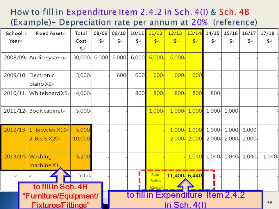 Furniture/Equipment/ to fill in Expenditure Item 2.4.2