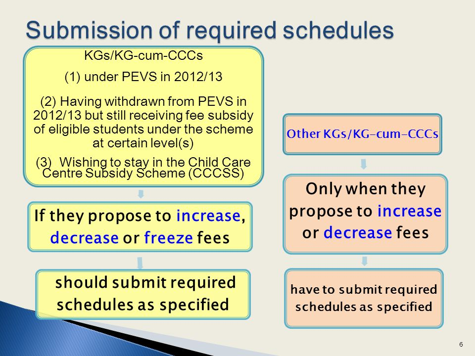 Submission of required schedules