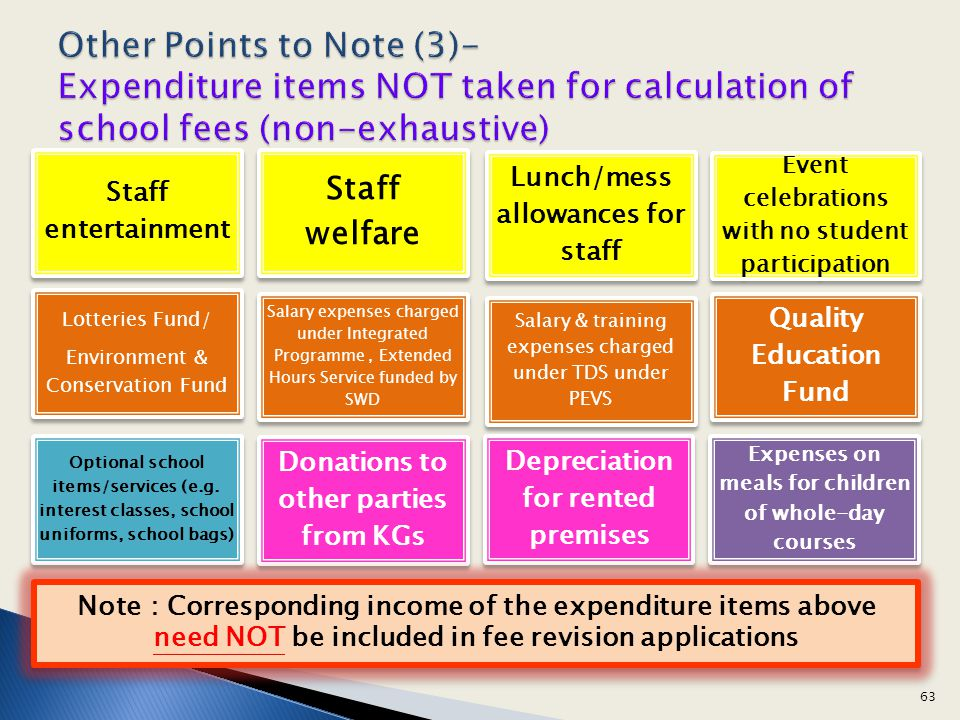 Other Points to Note (3)- Expenditure items NOT taken for calculation of school fees (non-exhaustive)