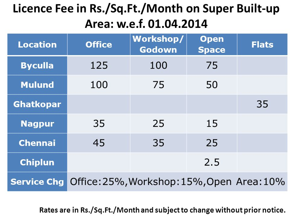 Office:25%,Workshop:15%,Open Area:10%