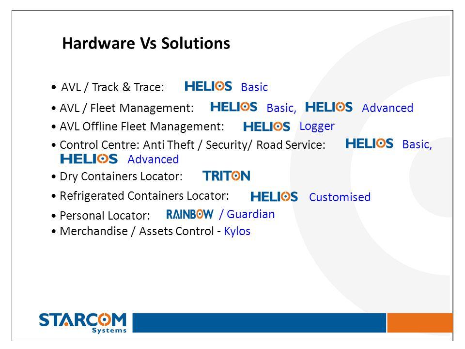 Hardware Vs Solutions AVL / Track & Trace: Basic