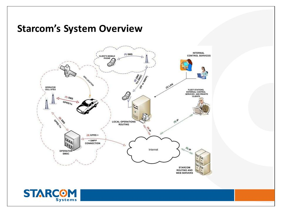 Starcom's System Overview