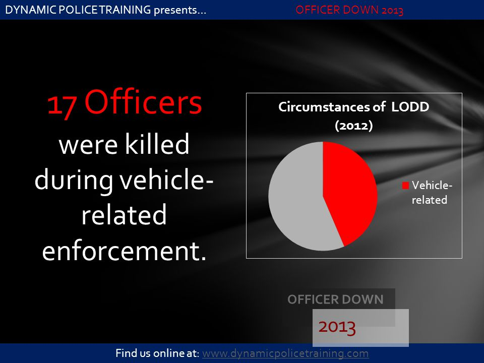 17 Officers were killed during vehicle- related enforcement. 2013