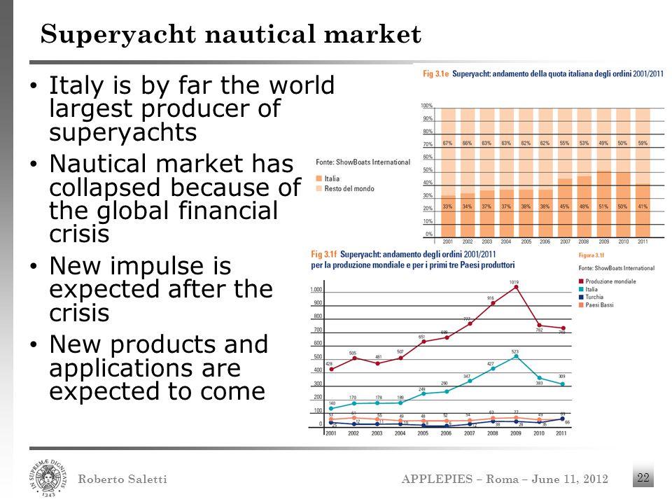 Superyacht nautical market