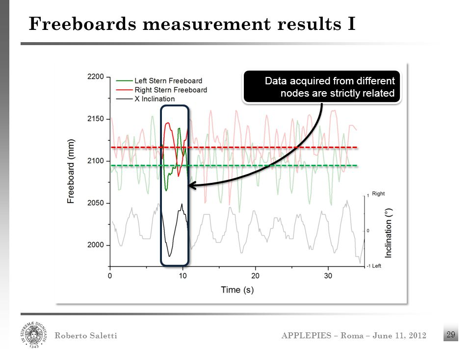 Freeboards measurement results I