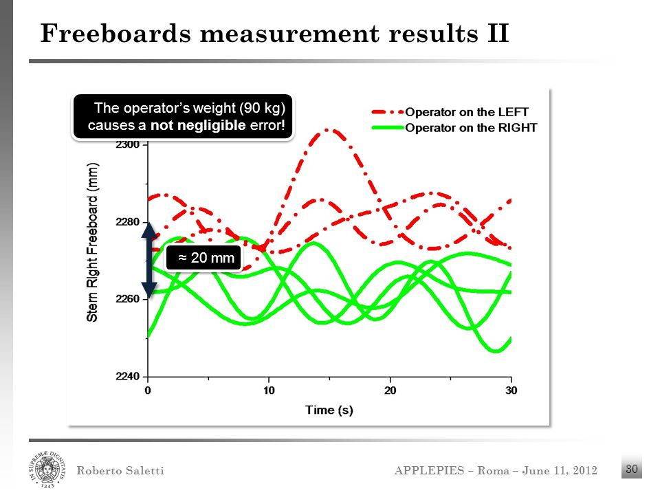 Freeboards measurement results II
