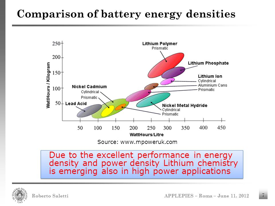 Comparison of battery energy densities