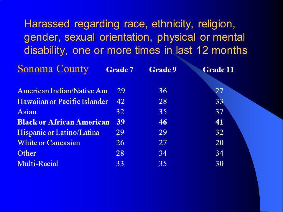 Sonoma County Grade 7 Grade 9 Grade 11