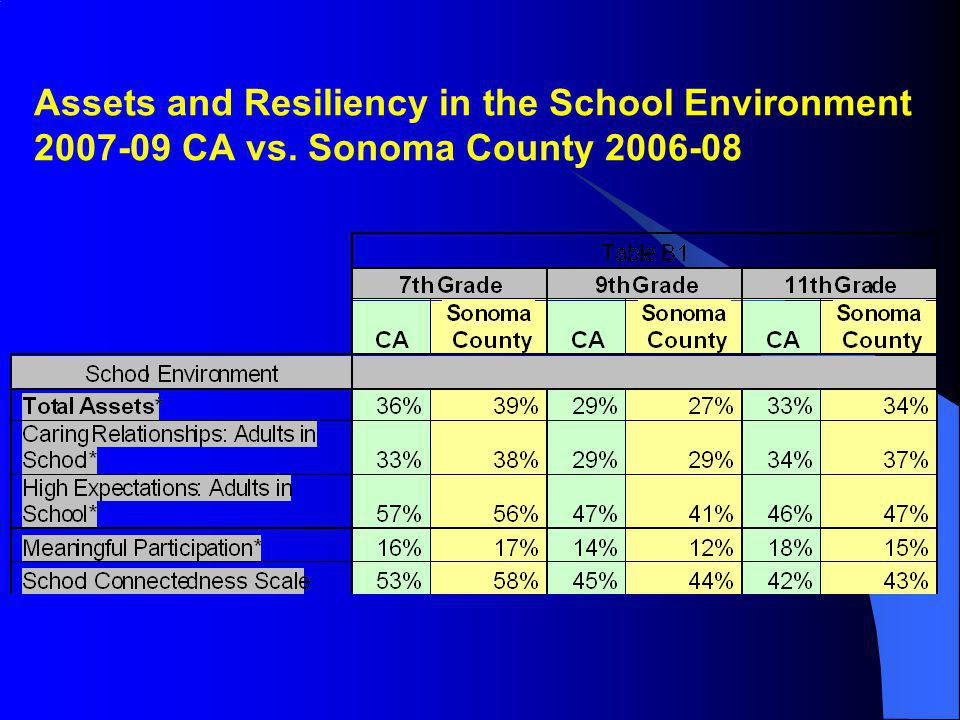 Assets and Resiliency in the School Environment 2007-09 CA vs