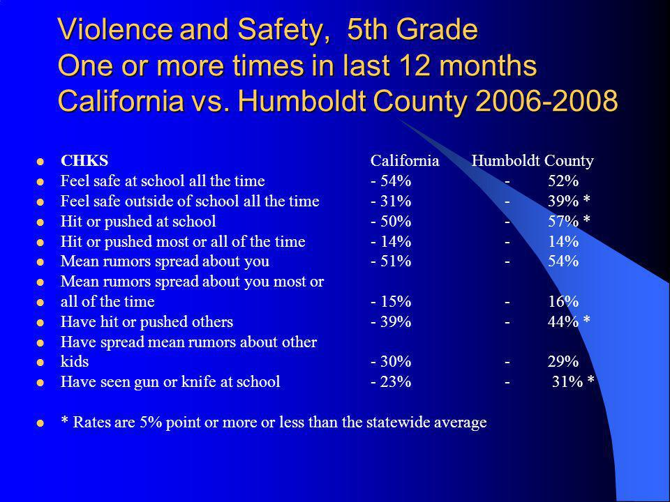 Violence and Safety, 5th Grade One or more times in last 12 months California vs. Humboldt County
