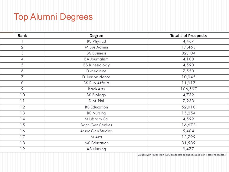 Top Alumni Degrees Rank Degree Total # of Prospects 1 BS Phys Ed 4,467