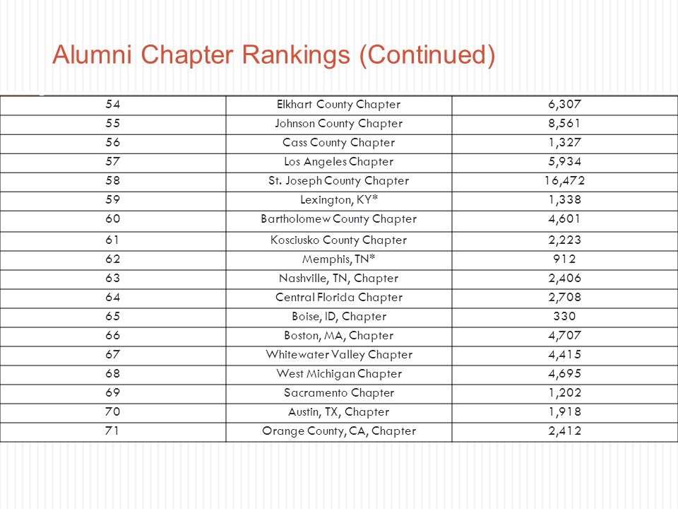 Alumni Chapter Rankings (Continued)