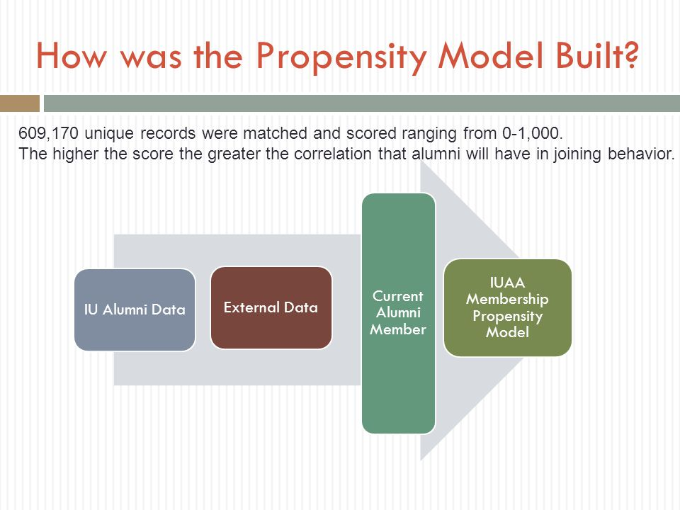How was the Propensity Model Built